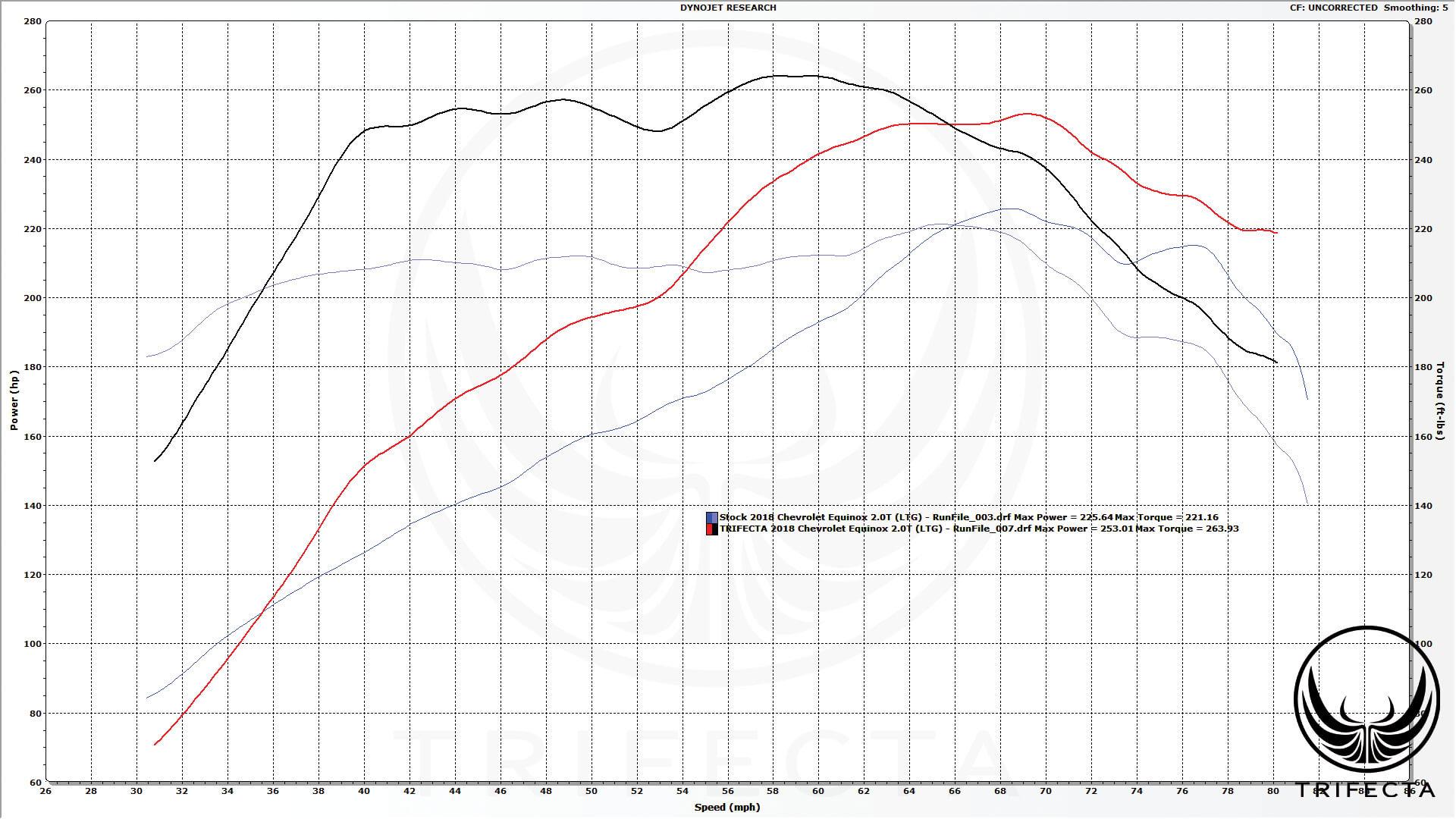 Product Review: 2018--2020 GMC Terrain - 2.0L Turbo - Advantage